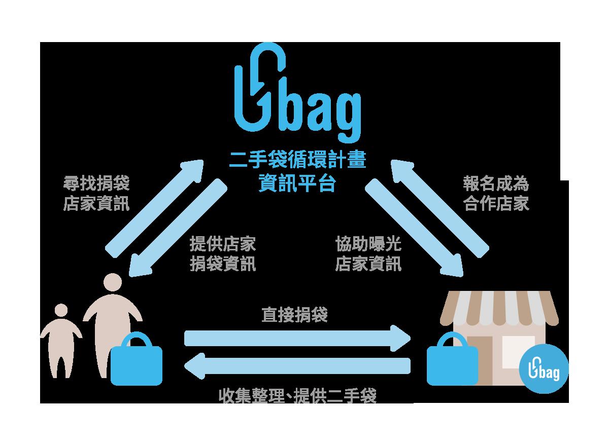 Ubag Index Photo
